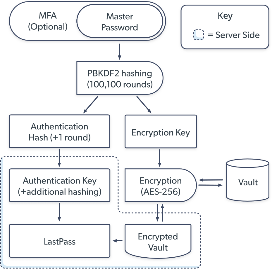 LastPass security protocol diagram