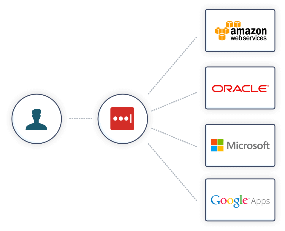 Diagram of how a single sign on can be used to access all of your cloud apps.
